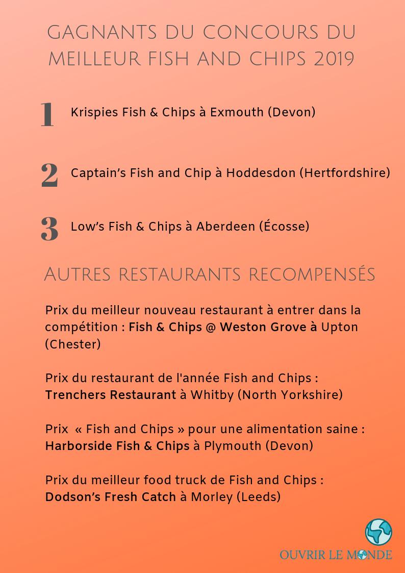 Concours du meilleur fish and chips au Royaume-Uni